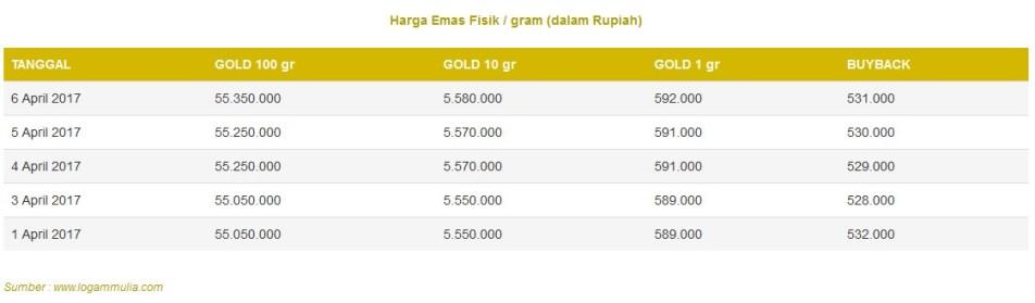 emas fisik